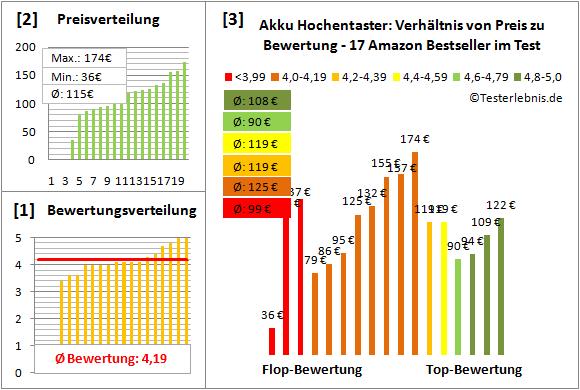 Akku-Hochentaster Test Bewertung