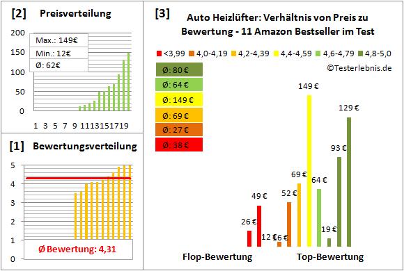 Auto-Heizluefter Test Bewertung