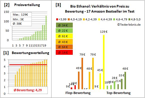 Bio-Ethanol Test Bewertung