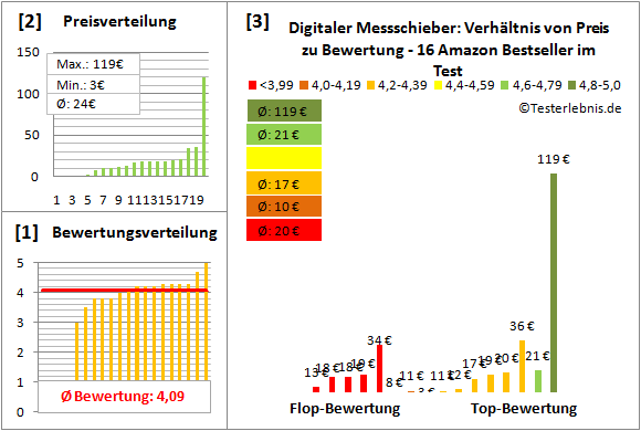 Digitaler-Messschieber Test Bewertung