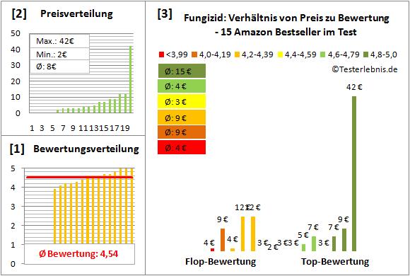 Fungizid Test Bewertung