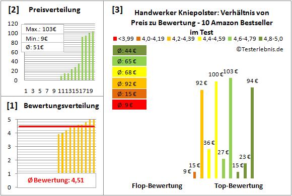Handwerker-Kniepolster Test Bewertung