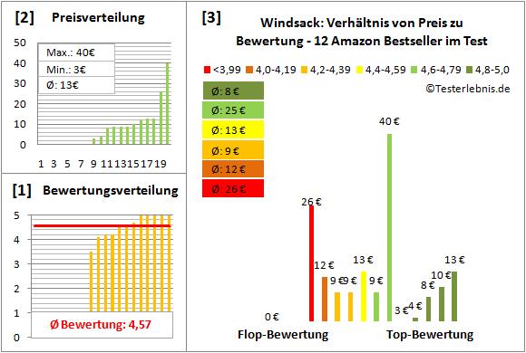 Windsack Test Bewertung