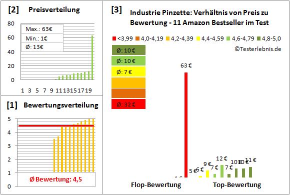 Industrie-Pinzette Test Bewertung