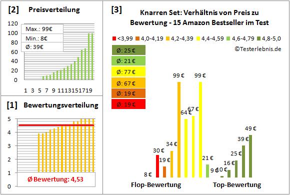 Knarren-Set Test Bewertung