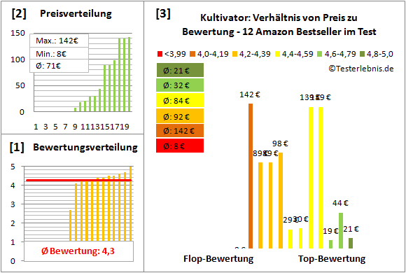 Kultivator Test Bewertung