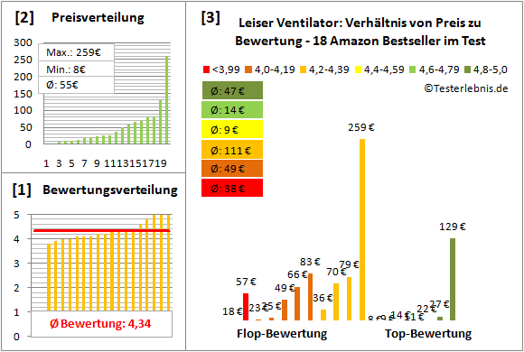 Leiser-Ventilator Test Bewertung