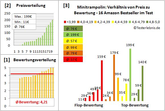 Minitrampolin Test Bewertung