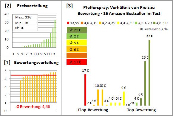 Pfefferspray Test Bewertung