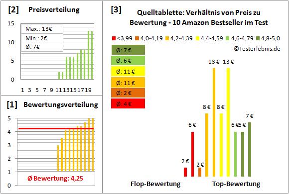 Quelltablette Test Bewertung