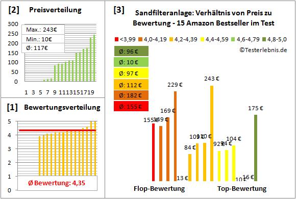 Sandfilteranlage Test Bewertung