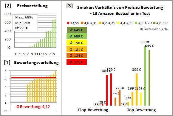Smoker Test Bewertung