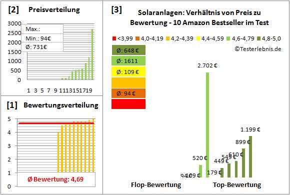 Solaranlagen Test Bewertung