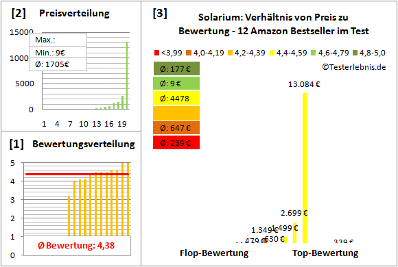 Solarium Test Bewertung
