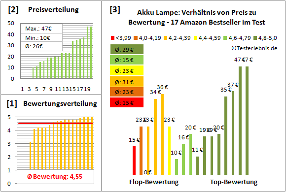 Akku-Lampe Test Bewertung