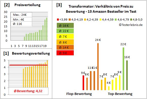 Transformator Test Bewertung