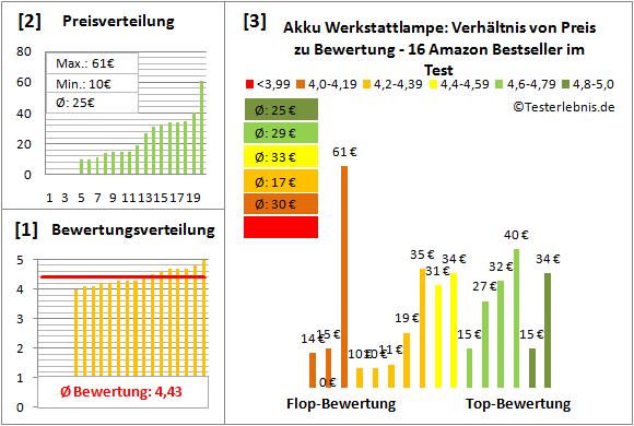 Akku-Werkstattlampe Test Bewertung