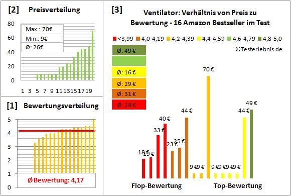 Ventilator Test Bewertung