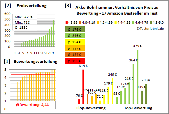Akku-Bohrhammer Test Bewertung