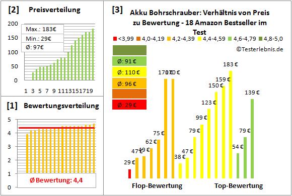 Akku-Bohrschrauber Test Bewertung
