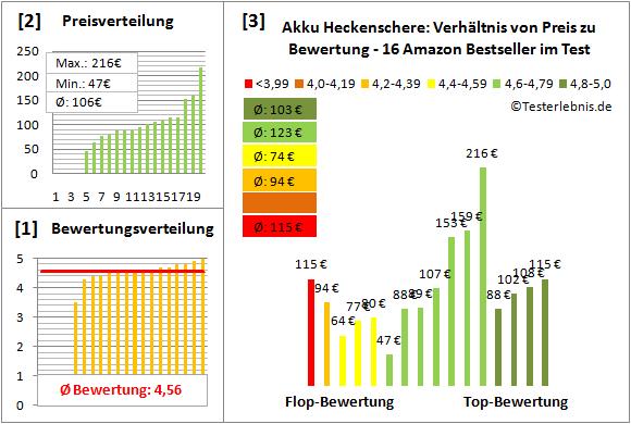 Akku-Heckenschere Test Bewertung