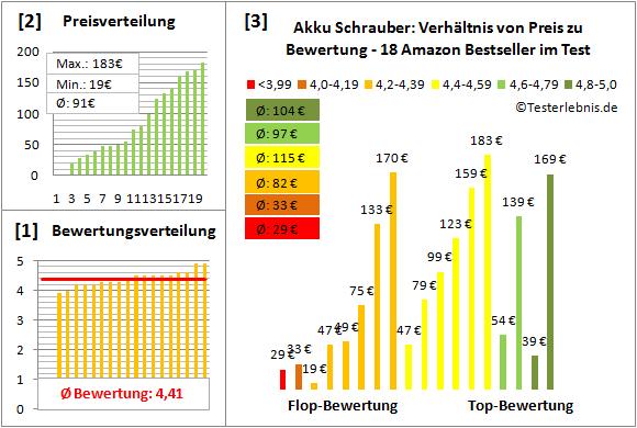 Akku-Schrauber Test Bewertung