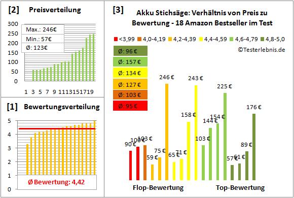 Akku-Stichsaege Test Bewertung