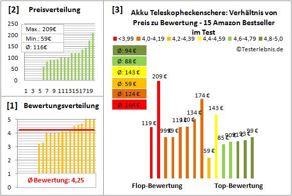 Akku-Teleskopheckenschere Test Bewertung