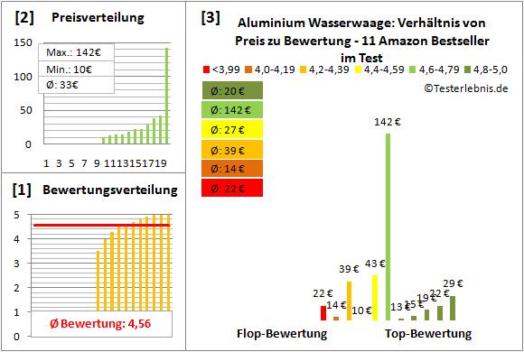 Aluminium-Wasserwaage Test Bewertung