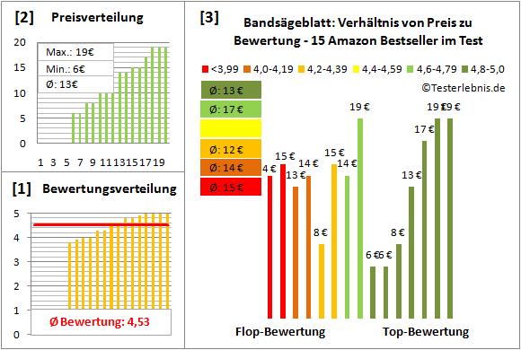 Bandsaegeblatt Test Bewertung