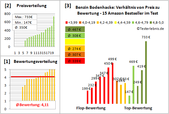 Benzin-Bodenhacke Test Bewertung
