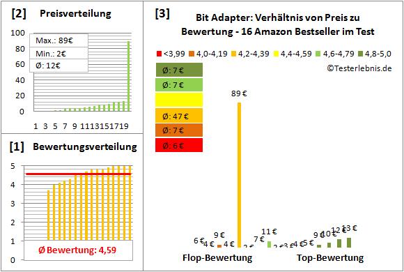Bit-Adapter Test Bewertung