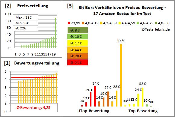 Bit-Box Test Bewertung