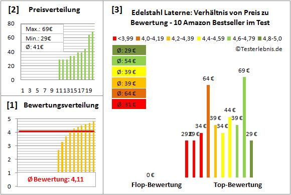 Edelstahl-Laterne Test Bewertung