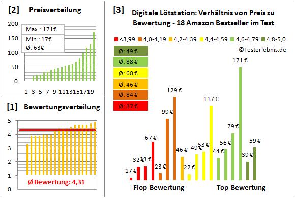 Digitale-Loetstation Test Bewertung