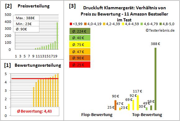 Druckluft-Klammergeraet Test Bewertung