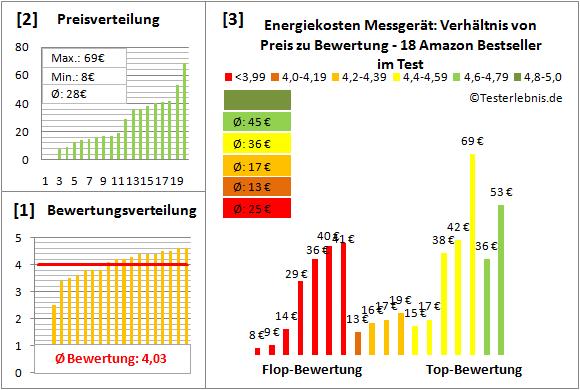 Energiekosten-Messgeraet Test Bewertung
