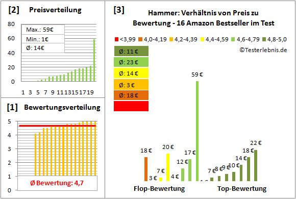 Hammer Test Bewertung