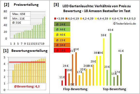 LED-Gartenleuchte Test Bewertung