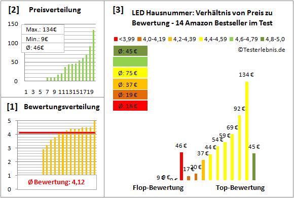 LED-Hausnummer Test Bewertung