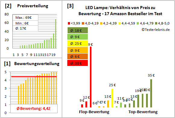LED-Lampe Test Bewertung