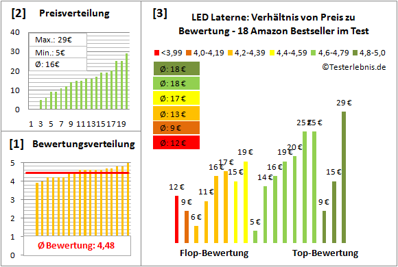 LED-Laterne Test Bewertung