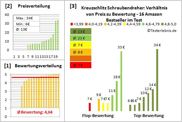 Kreuzschlitz-Schraubendreher Test Bewertung