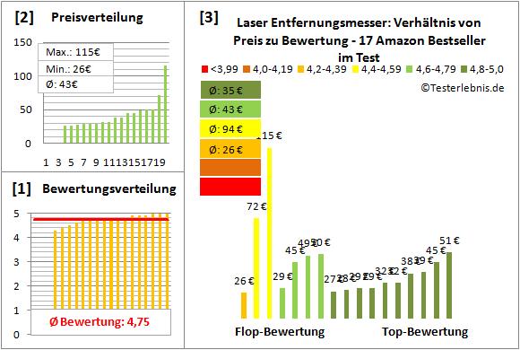 Laser-Entfernungsmesser Test Bewertung