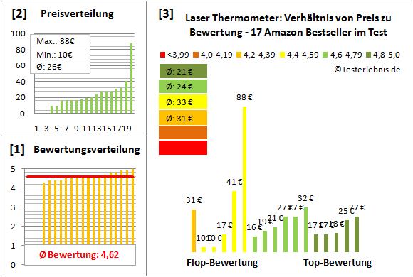 Laser-Thermometer Test Bewertung