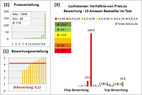Lochstanzer Test Bewertung