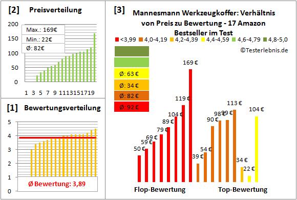Mannesmann-Werkzeugkoffer Test Bewertung