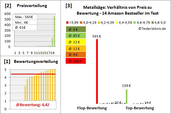 Metallsaege Test Bewertung
