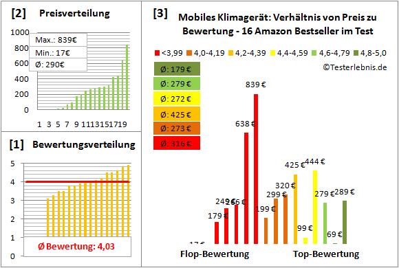 Mobiles-Klimageraet Test Bewertung