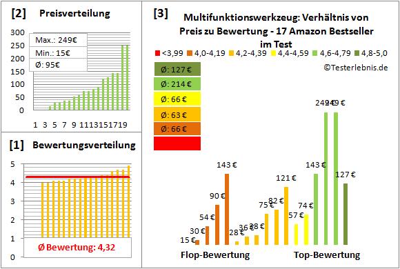 Multifunktionswerkzeug Test Bewertung